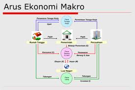 Pengertian ilmu ekonomi : arus ekonomi makro